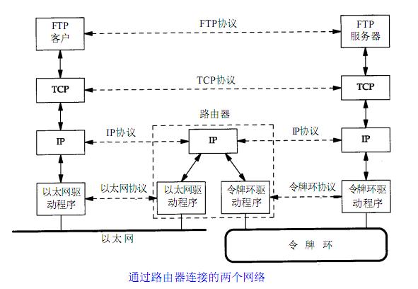 电力数据综合传输网络协议体系结构的研究与实现